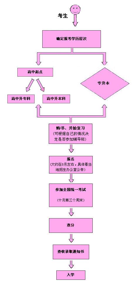 全指南(附流程图)